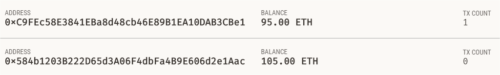 Ganache account balances