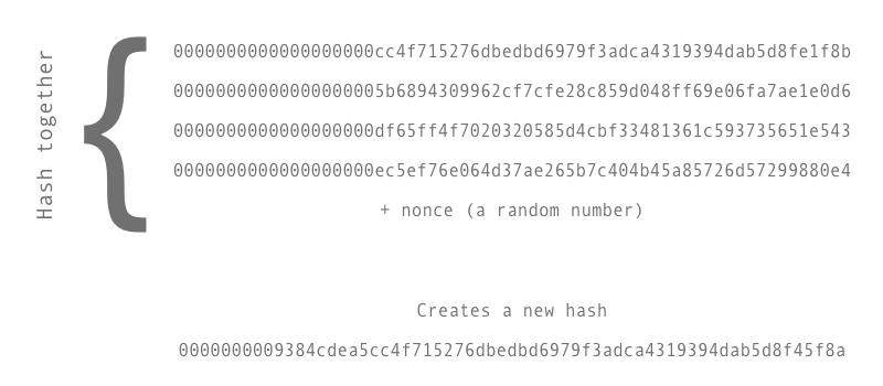 Bitcoin Proof of Work - Creative Data