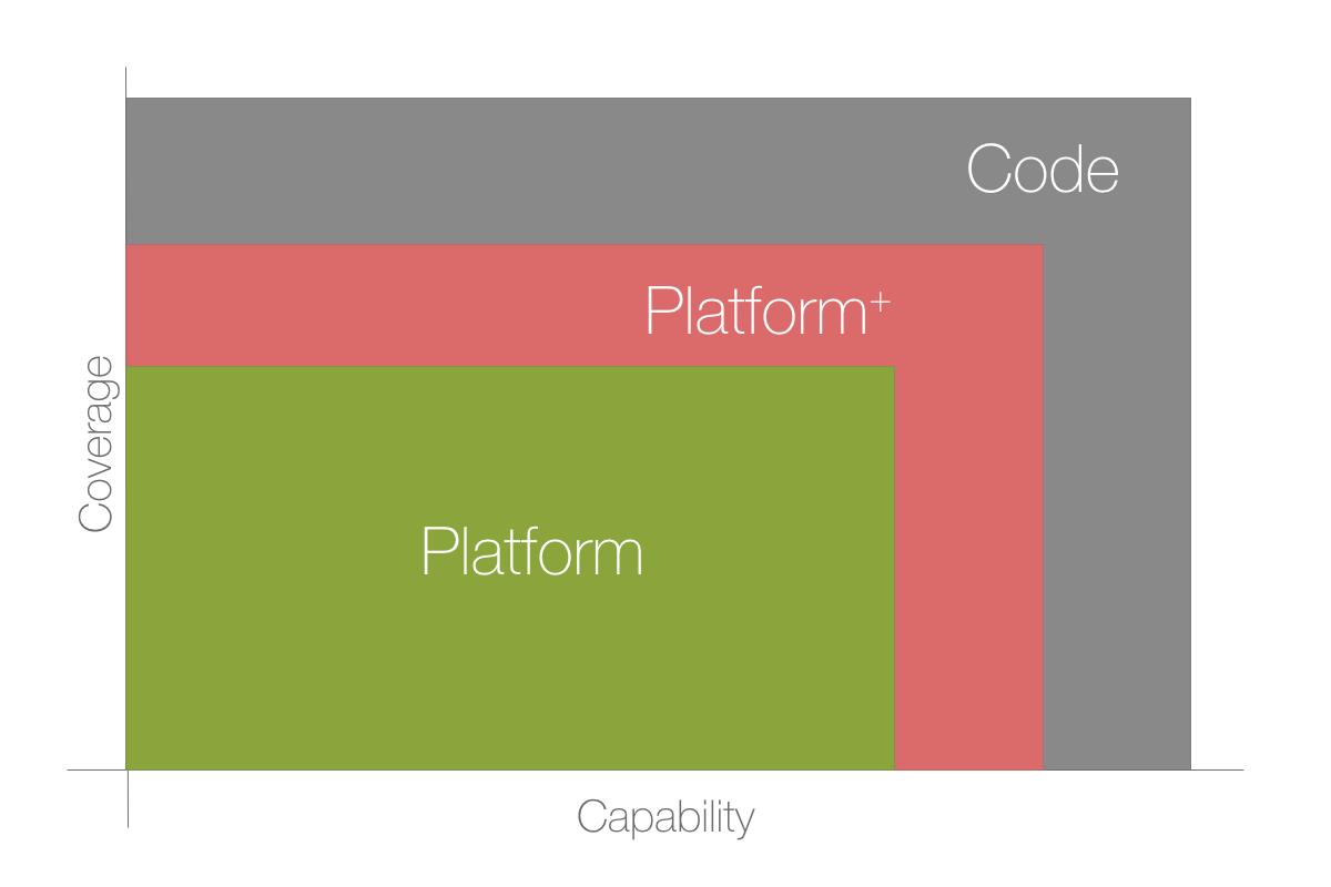 Code vs Platform Capabilities